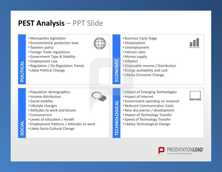 Pest Analysis Powerpoint Template This Ppt Slide Shows The Four