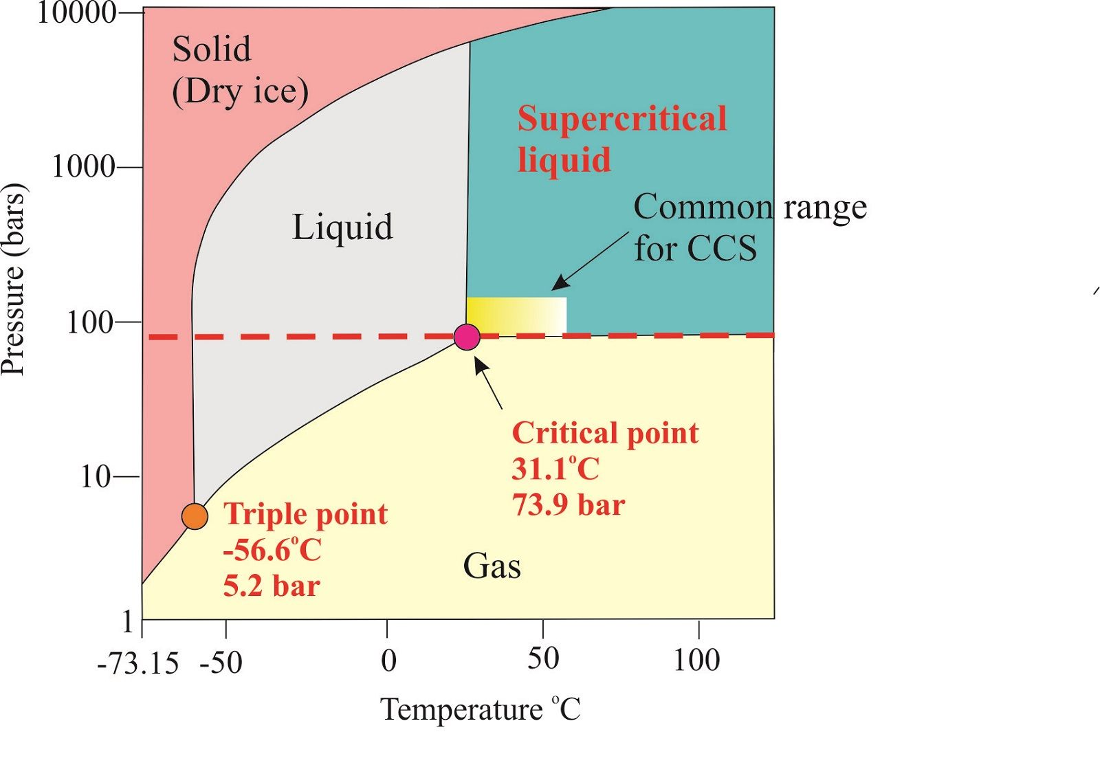 phase diagram of co2 change printable diagram printable diagramphase diagram of co2 change printable diagram [ 1600 x 1129 Pixel ]