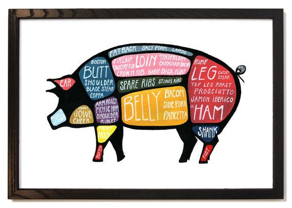 Pig Cuts Diagram Fahrenheit 451 Plot Detailed Butcher Use Every Part Of The Pork Poster Via Etsy