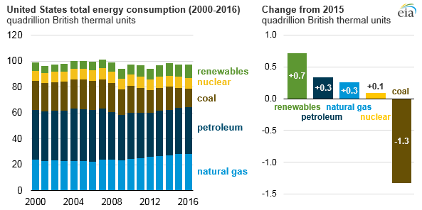 Graph Of United States Total Energy Consumption As Explained In The Article Text Energy Administration Energy Consumption