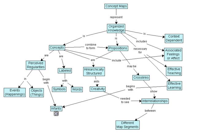 Concept Map Mind Dissertation
