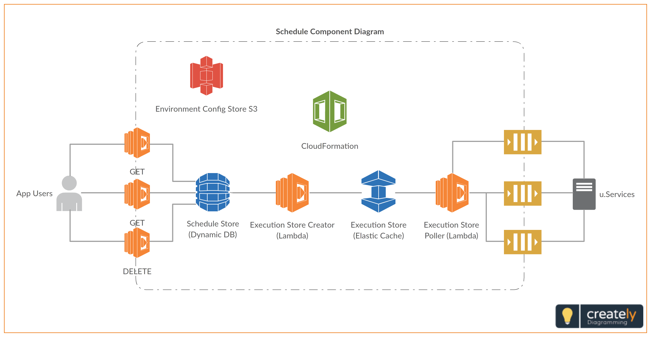 Schedule Component Diagram Example With Lambda You Can Have See The Components Diagram Of Our Aws Architecture Diagram Diagram Architecture Component Diagram