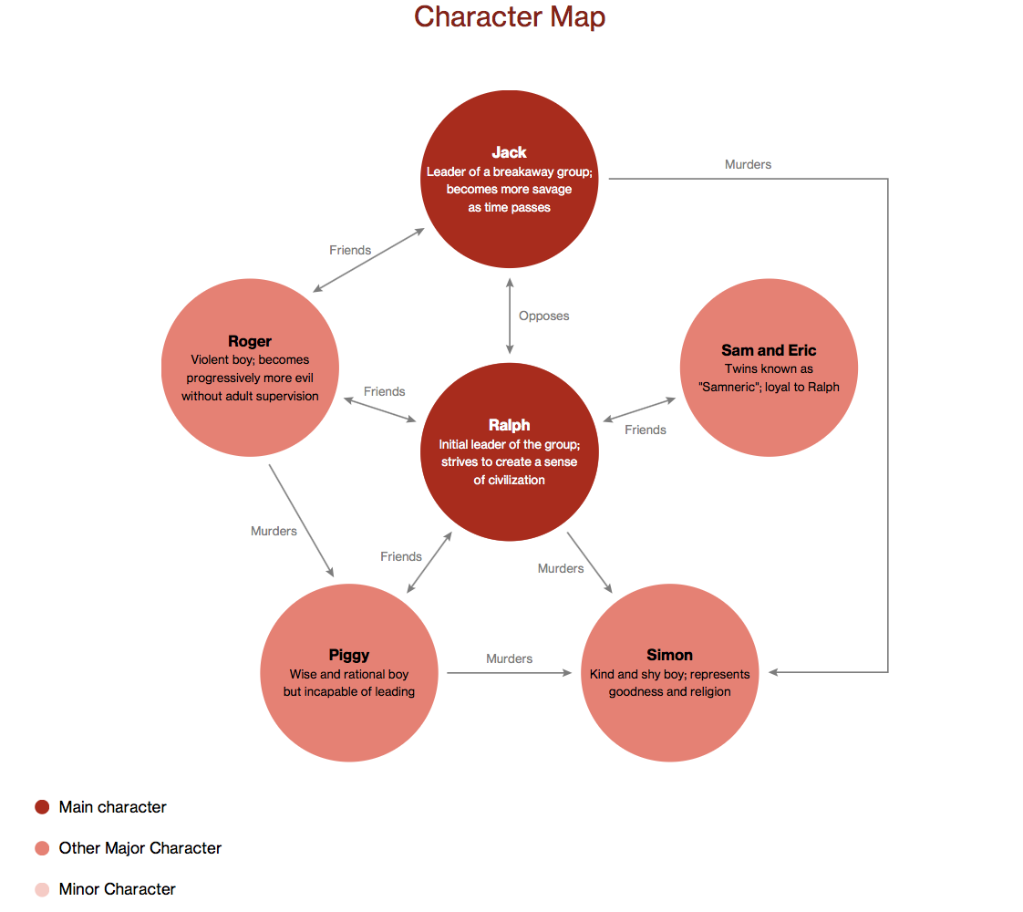 Lord of the flies character map literature character maps lord of the flies character map biocorpaavc Image collections