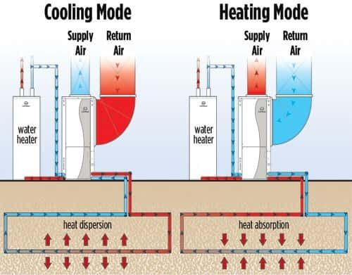Geothermal Solutions An Effective Formula To Reduce The
