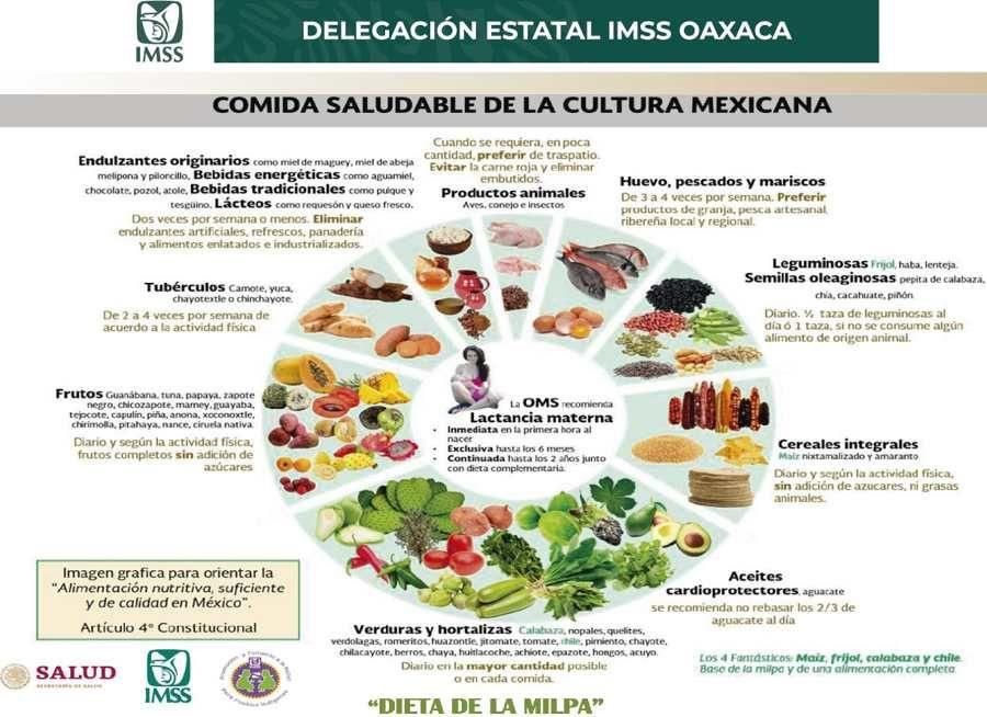 Imss Impulsa A Traves De Su Centro De Seguridad Social La Dieta De La Milpa Nutrición Imss Dieta
