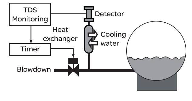Blowdown In Boiler Boiler Boiler Efficiency Heat Exchanger