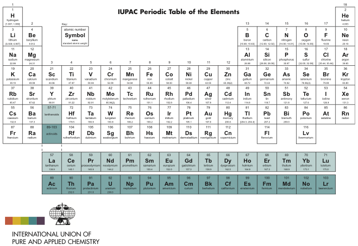 Iupac periodic table of the elements 2012 things you should know iupac periodic table of the elements 2012 urtaz Image collections