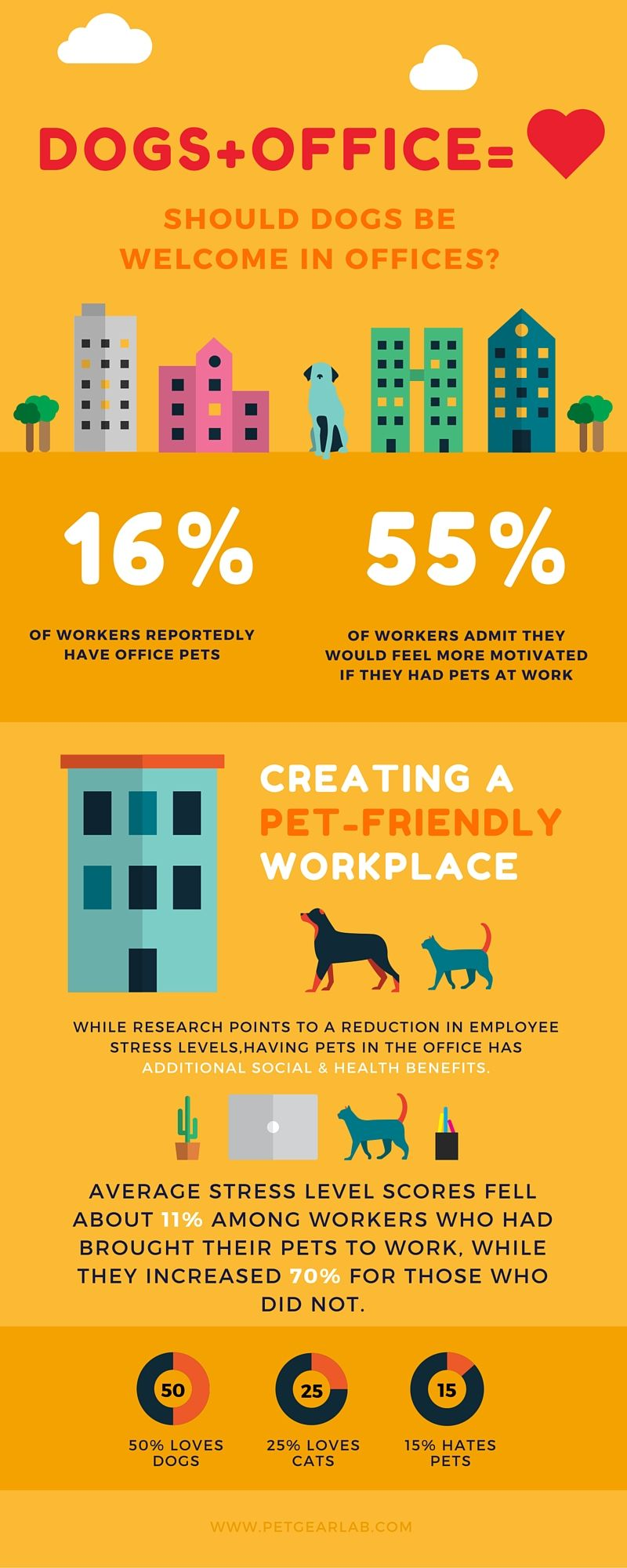 Should you have dogs in the office Moving to the uk