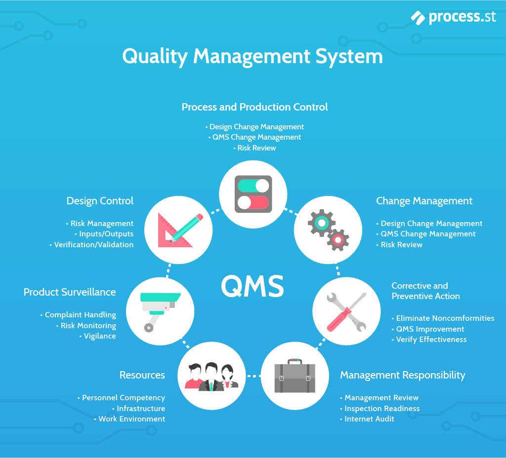 Iso 9001 The Ultimate Qms Guide Basics Implementation Iso Templates Iso 13485 Environmental Management System Internal Audit