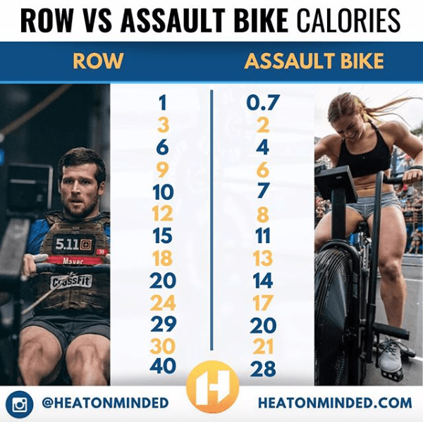 Rowing Vs Assault Bike Calories Conversion Chart Rowing Chart Bike