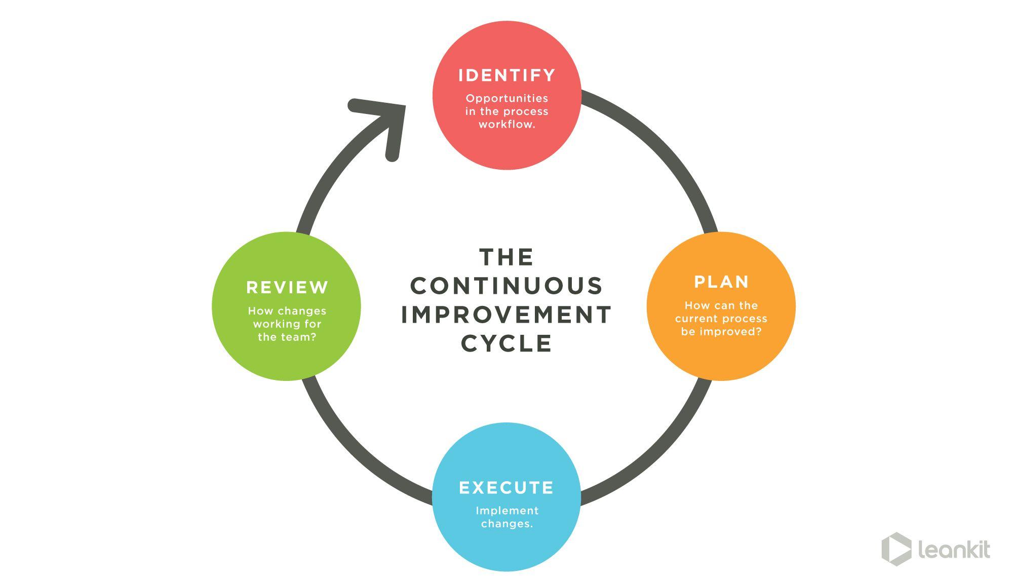 What is Continuous Improvement? LeanKit Process