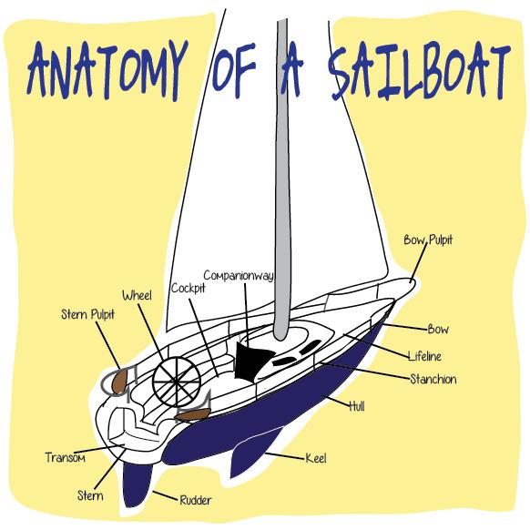 Parts Of Sailboat