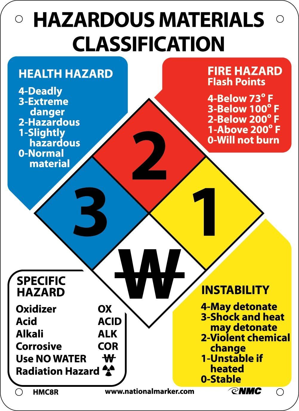 Chemical Hazard ID Classification System, Hazardous