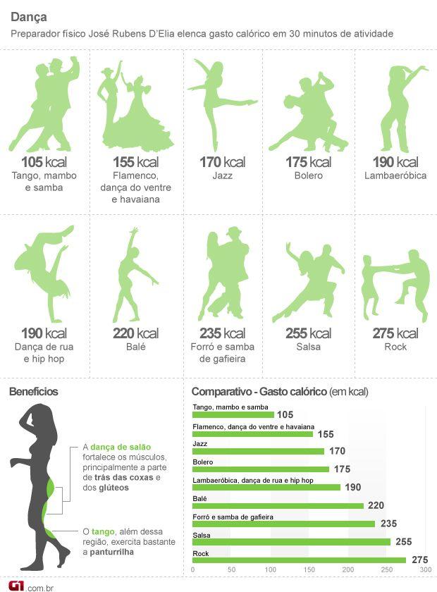 Dançar trabalha músculos, melhora agilidade e equilíbrio e emagrece