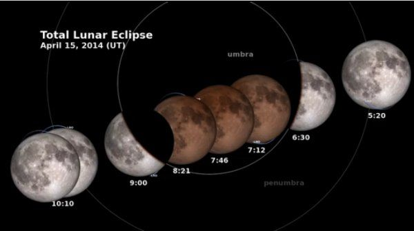 Total Lunar Eclipse Arrives just After Midnight On April 15 - It's A Special Event - MessageToEagle.com