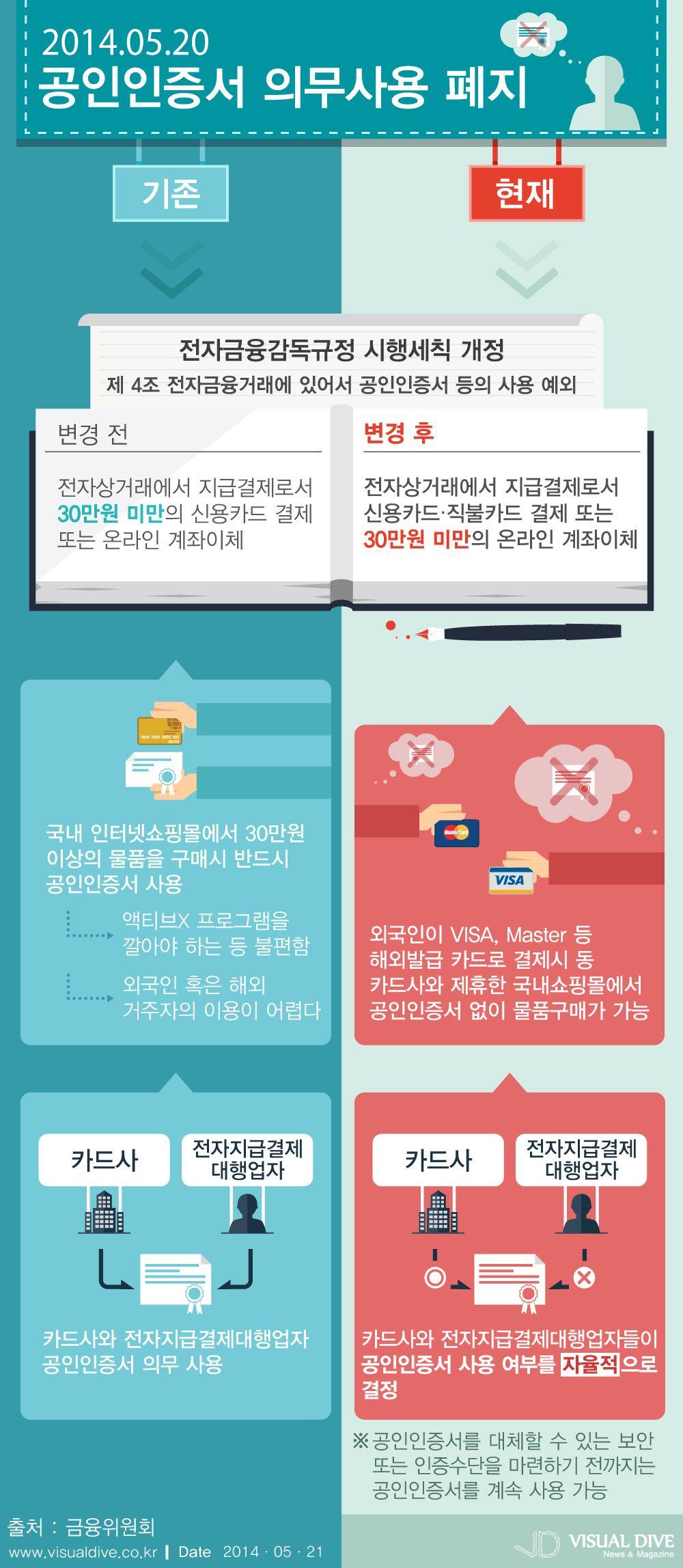 30만원 이상 온라인 카드결제시 공인인증서 의무사용 폐지  [인포그래픽] #tag / #Infographic ⓒ 비주얼다이브 무단 복사·전재·재배포 금지