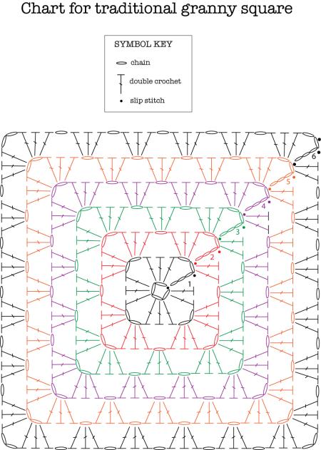Traditional Granny Square Granny Square Crochet Pattern Granny Pattern Crochet Square Patterns,Porcini Mushrooms