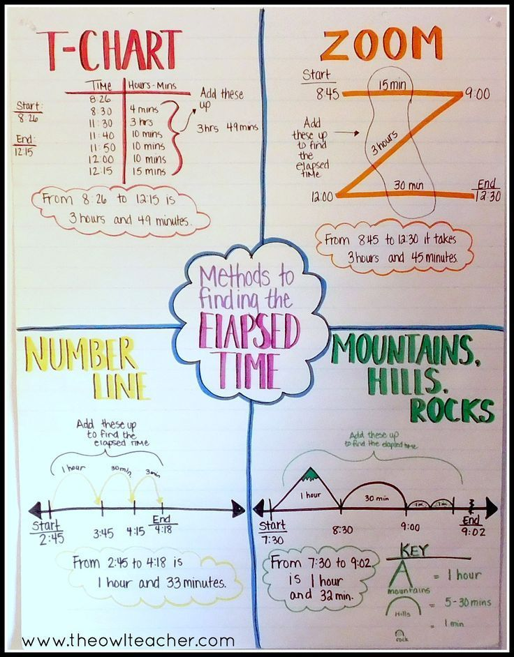 also strategies to teach elapsed time math students and anchor charts rh pinterest