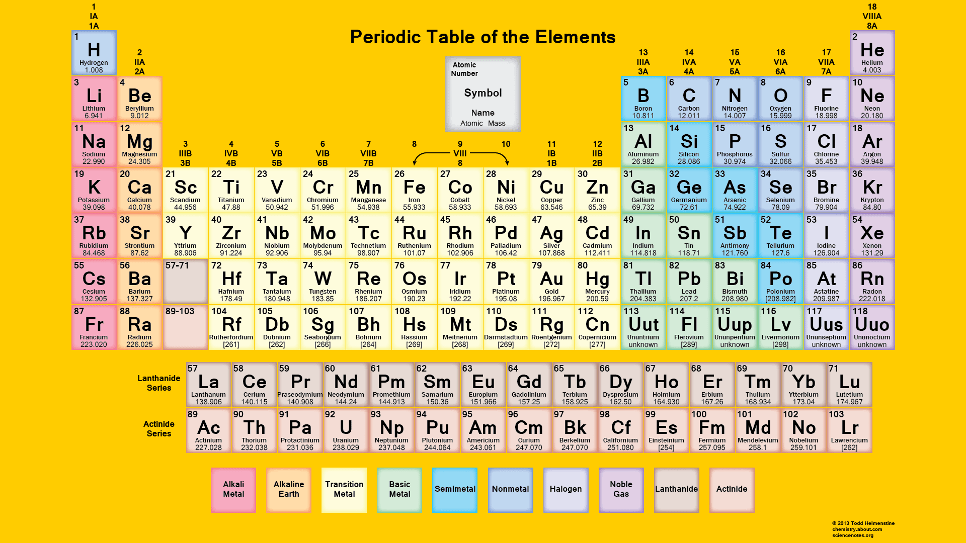 Blank Periodic Table Quiz Printable