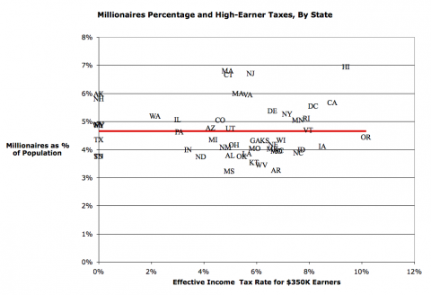 Millionaires Don't Leave States Due To High Taxes