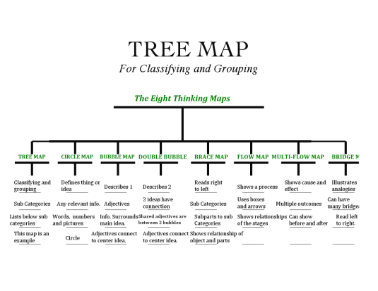 Edu 6363 The Discovery Process Thinking Maps Thinking Maps Tree Map Circle Map