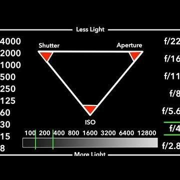 How To Understand Iso Aperture And Shutter Speed With Bonus