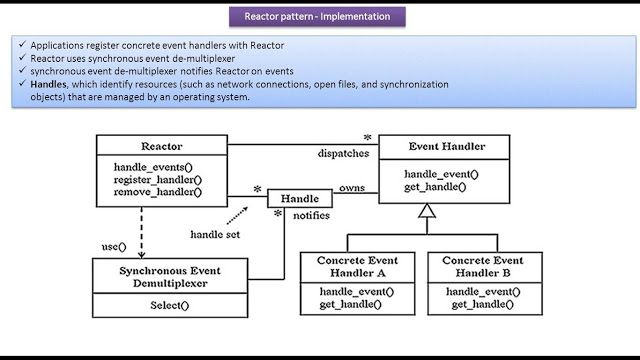 Reactor Design Pattern Implementation With Images Pattern