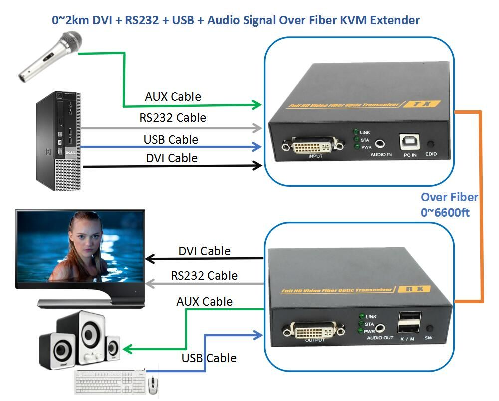 DVI Audio RS232 USB Signal Over Fiber Optic KVM Extender 2km No Loss