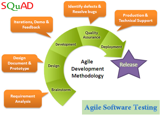 Pin by Squad Infotech Pvt Ltd on SOFTWARE TESTING   Software
