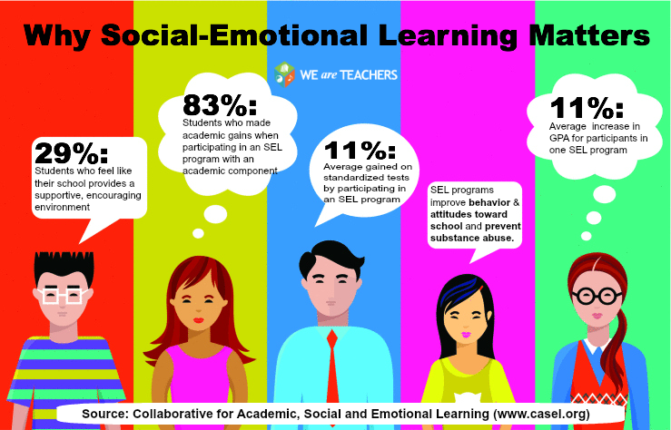 When Social And Emotional Learning Is >> Why Social Emotional Learning Matters Social Emotional