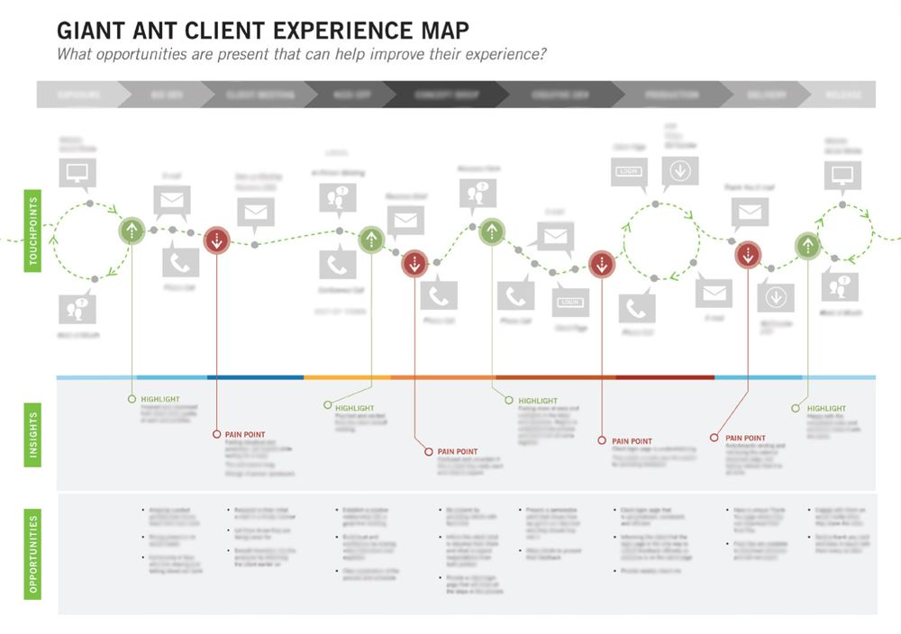 experience map - Recherche Google | experience mapping | Pinterest ...