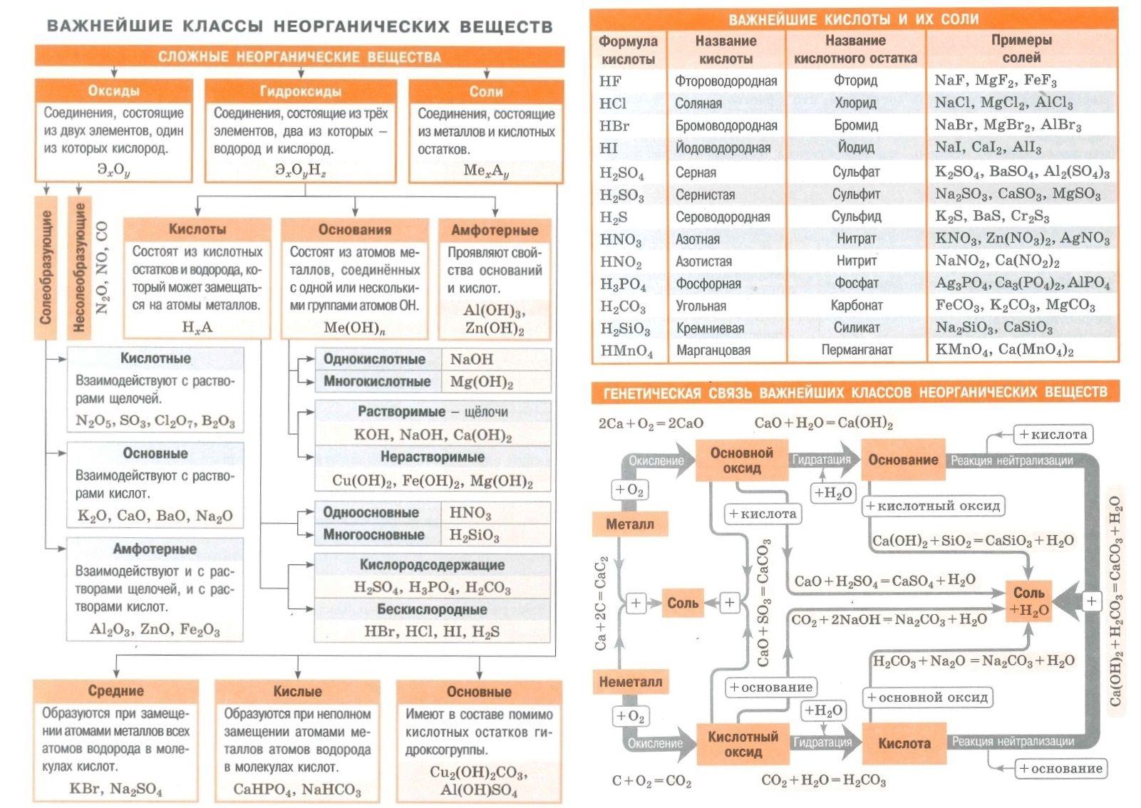 гидроксиды 10 соли кислоты