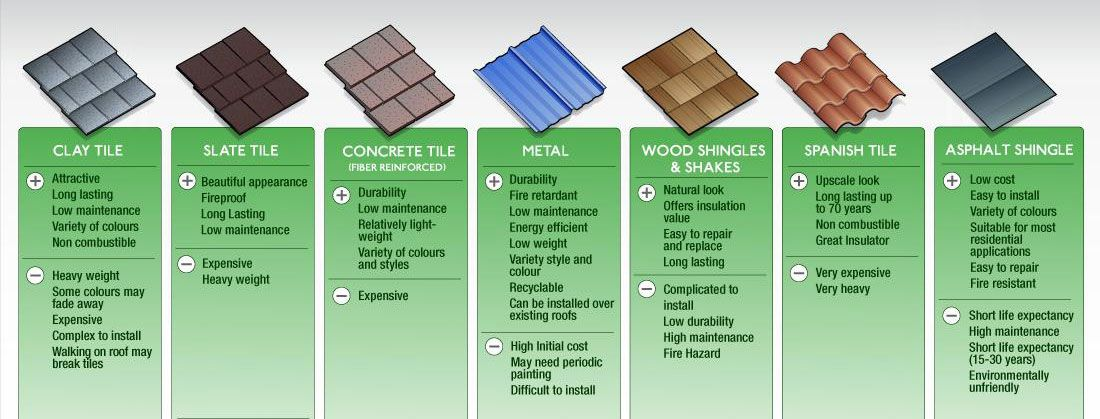 Roofing Materials Types Of Roofing Materials Roofing Materials Roof Shingles