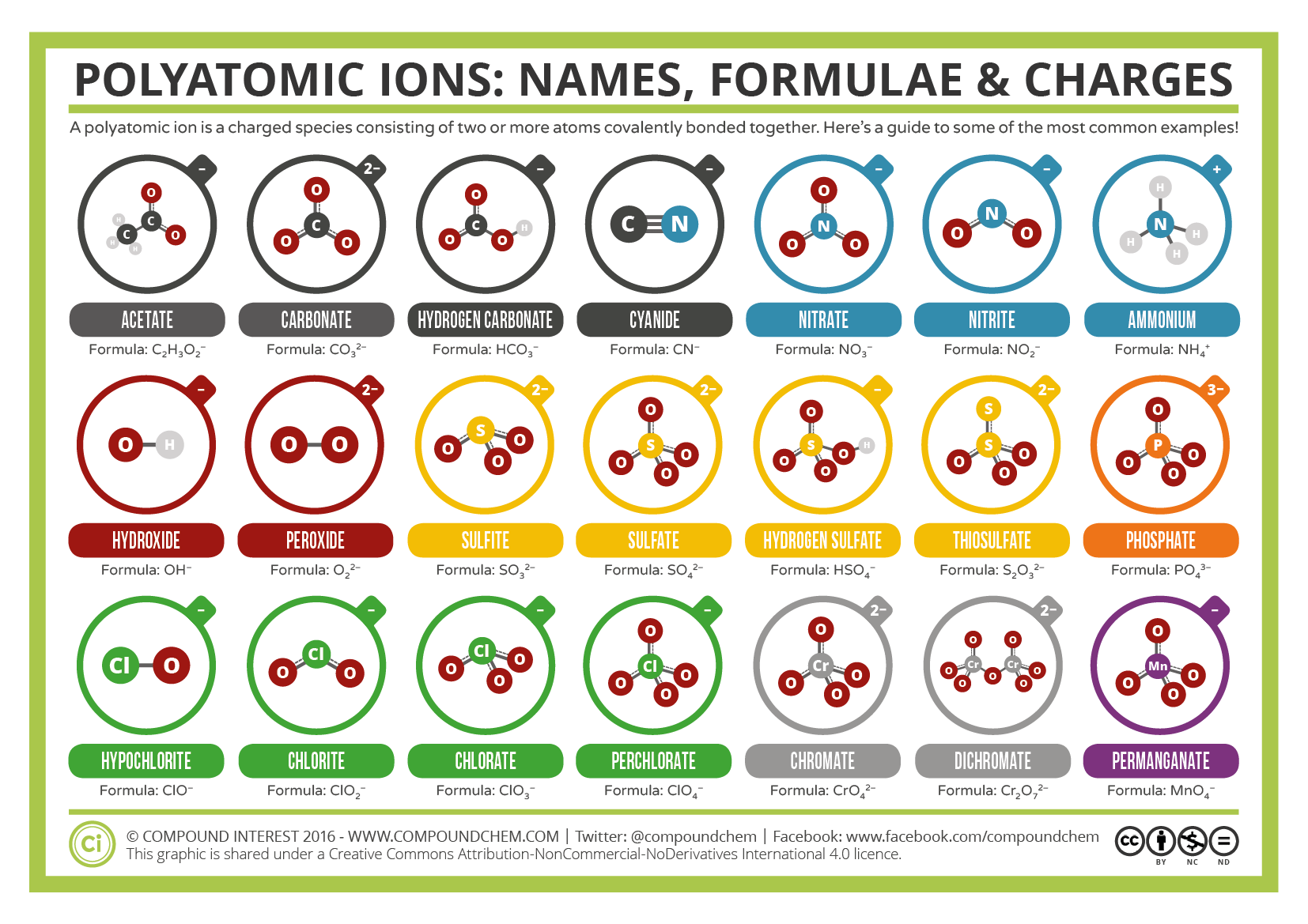A Guide To Common Polyatomic Ions V2