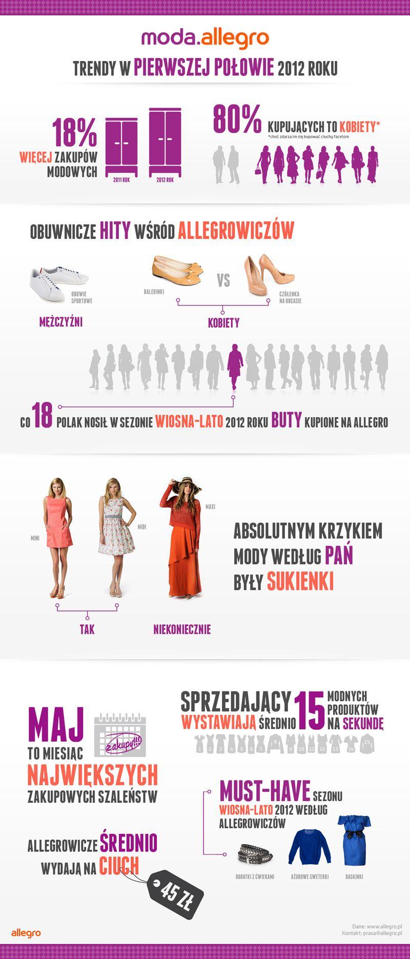 Moda Allegro Trendy W Pierwszej Polowie 2012 R Trendy Moda Shopping