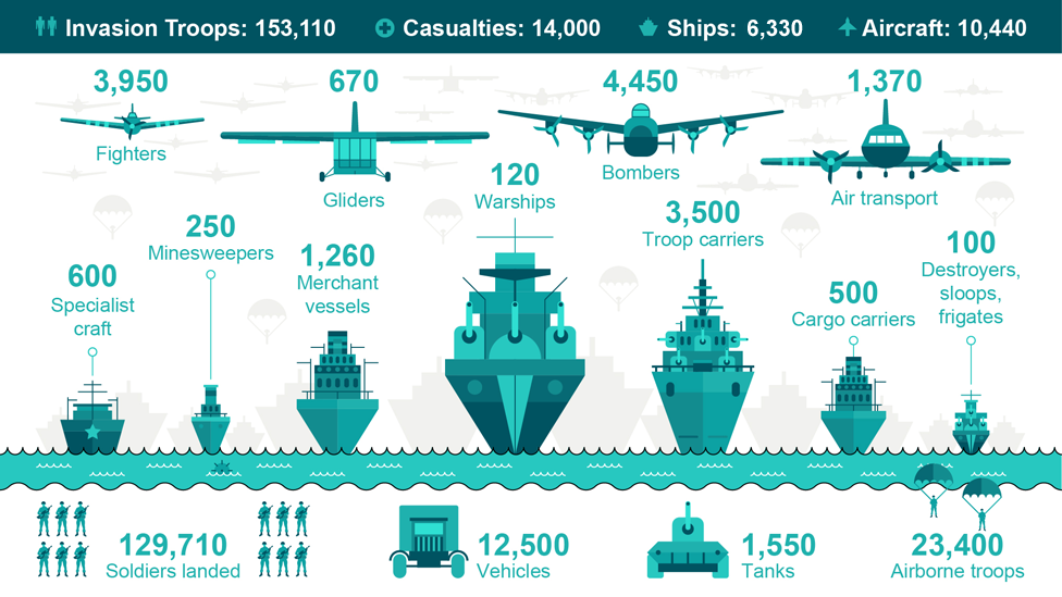 D Day How Was The Biggest Ever Seaborne Invasion Launched D