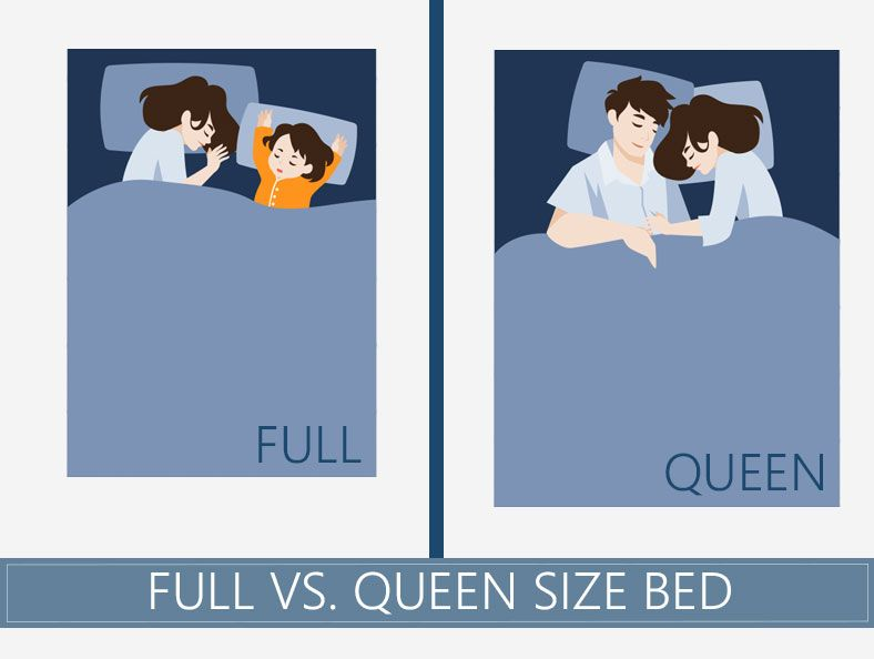 Full Vs Queen Size Mattress What Is The Difference Between Them