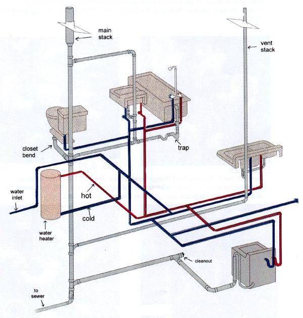Bathroom Plumbing Guide Design plumbing diagram for bathroom, main stack on bathroom wall designs
