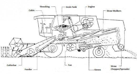 Pin on cosechadoras: teor{ia, modelado y diseño