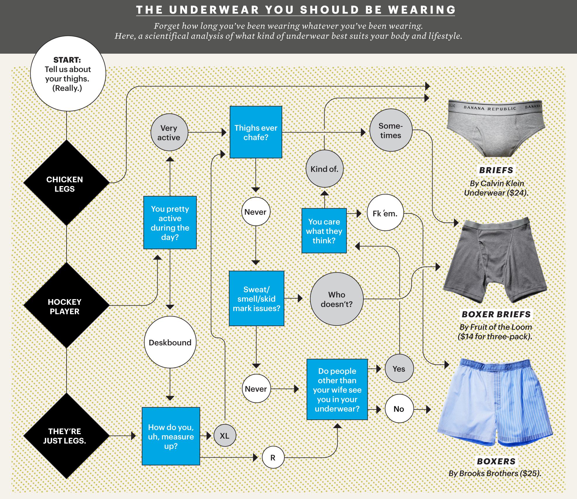 Why do guys wear underwear