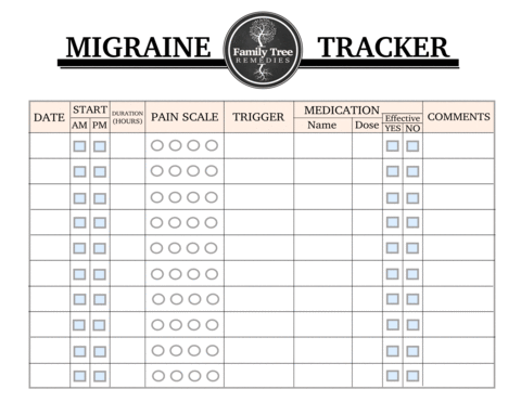 photograph about Printable Migraine Diary Worksheets called Monitoring Migraines For the Dwelling Inconvenience course of action