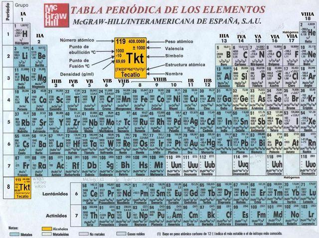 ArchivoTabla-periodicajpg Tabla Periódica Pinterest - new tabla periodica con valencias imprimible