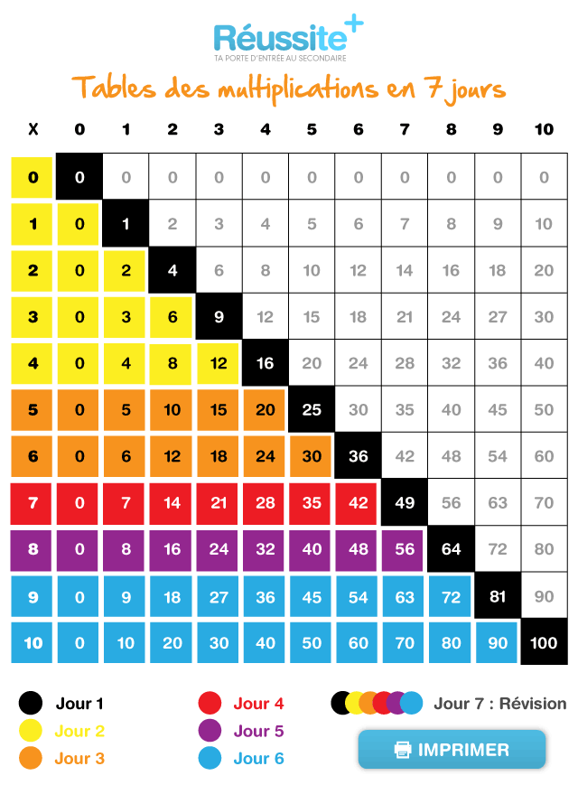 Comment apprendre facilement la table de multiplication for Table de multiplication de 7 jeux