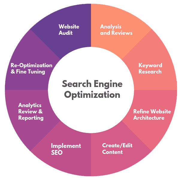 Best Search Engines 2020.Searching For An Seo Company For Your 2020 Digital Outreach