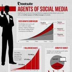 Agents of #SocialMedia #Infographic