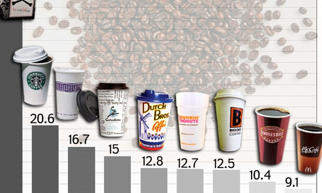 47+ Which coffee has the most caffeine at starbucks inspirations