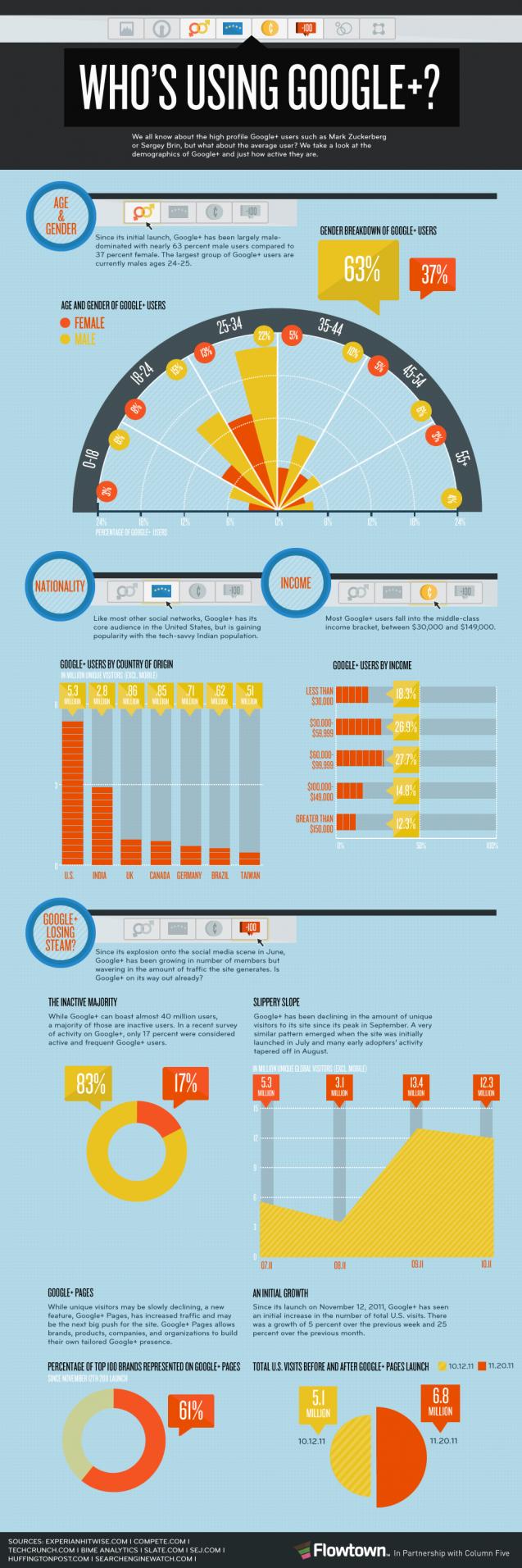 Breakdown of Who Uses Google+