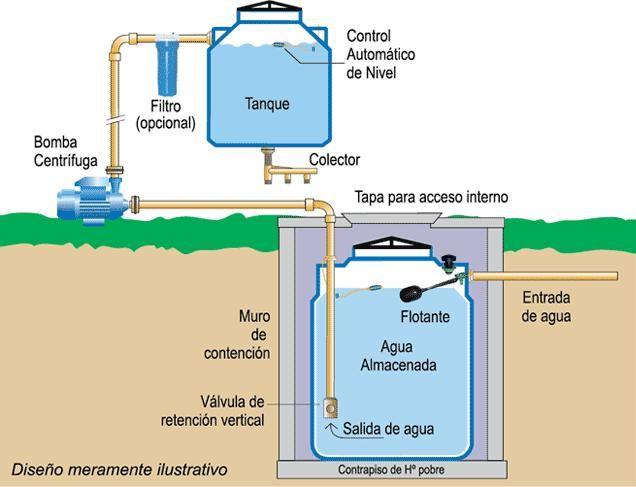 Instalaci n de cisternas en la paz pinterest de for Wc sin instalacion
