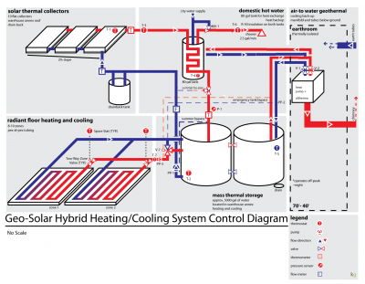 Geo Solar Hybrid Heating And Cooling Shown In Heating Mode 01