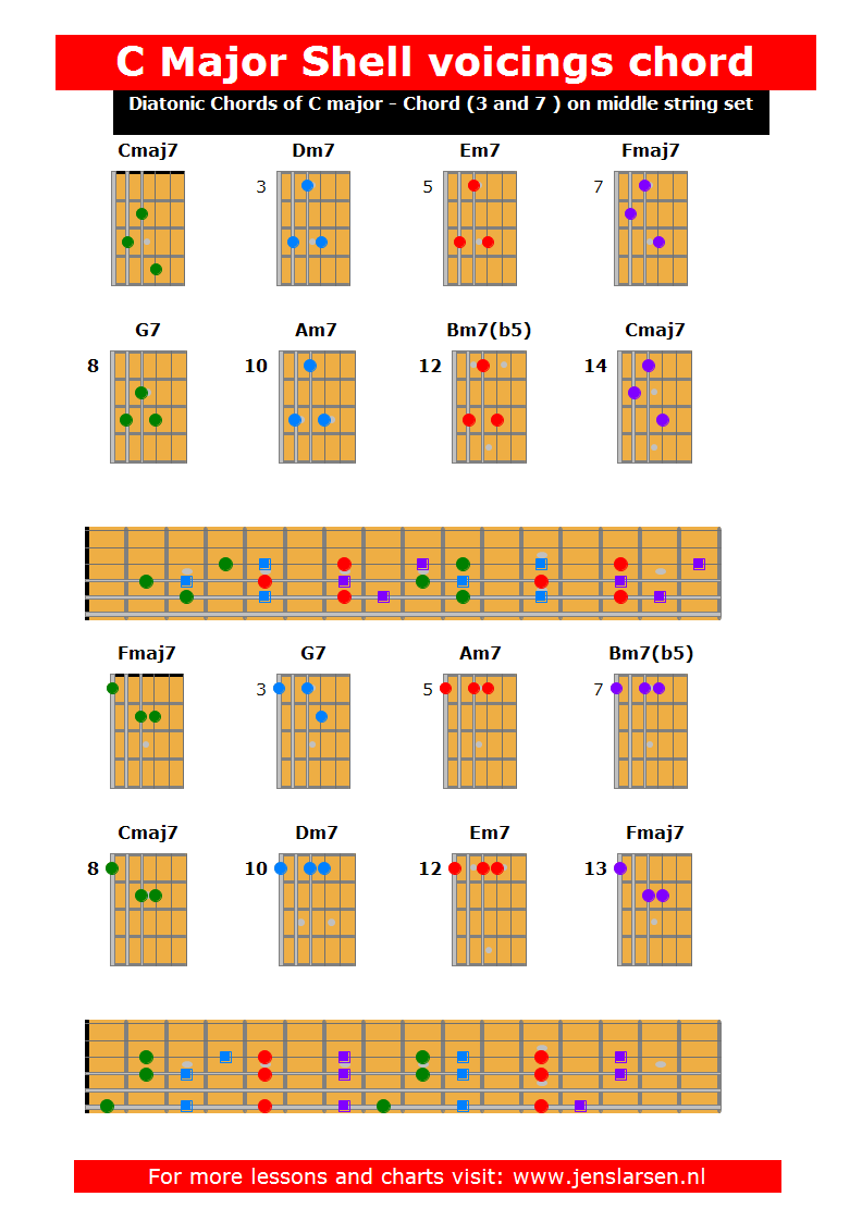 Pin By Corky Chinery On Guitar Chords Pinterest Shell Guitars